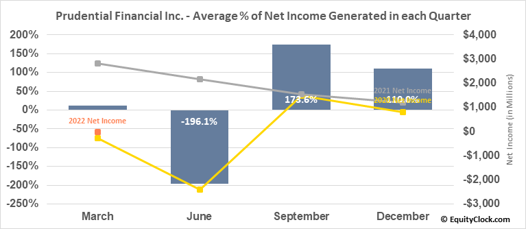 Prudential Financial Inc. (NYSE:PRU) Net Income Seasonality