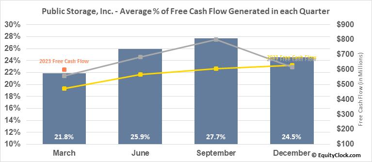 Public Storage, Inc. (NYSE:PSA) Free Cash Flow Seasonality
