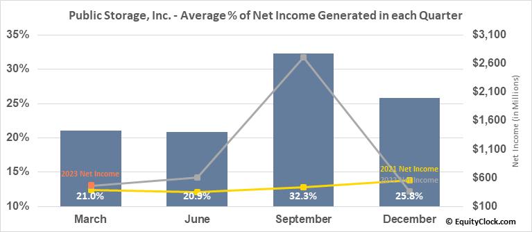 Public Storage, Inc. (NYSE:PSA) Net Income Seasonality