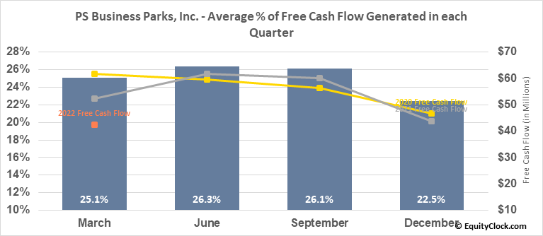 PS Business Parks, Inc. (NYSE:PSB) Free Cash Flow Seasonality