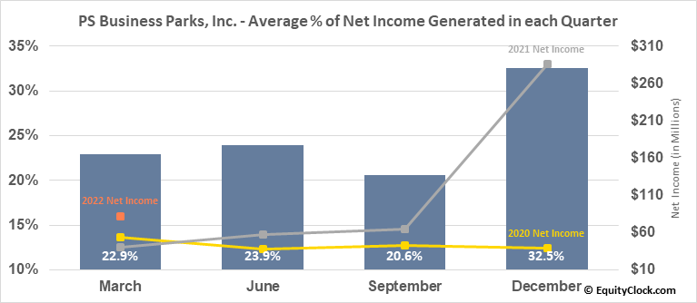 PS Business Parks, Inc. (NYSE:PSB) Net Income Seasonality