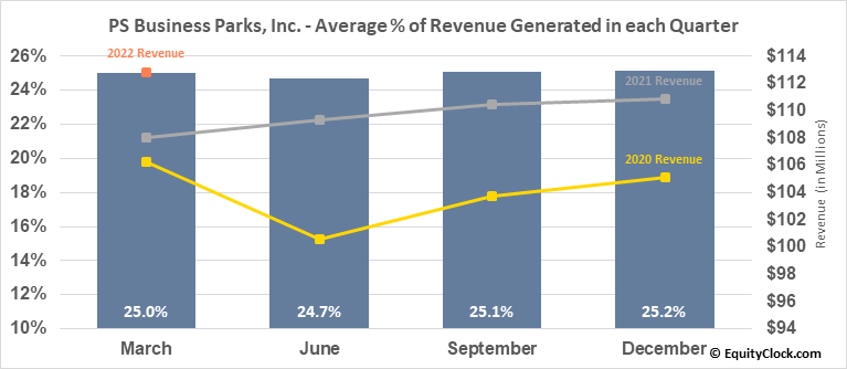 PS Business Parks, Inc. (NYSE:PSB) Revenue Seasonality