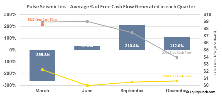 Pulse Seismic Inc. (TSE:PSD.TO) Free Cash Flow Seasonality