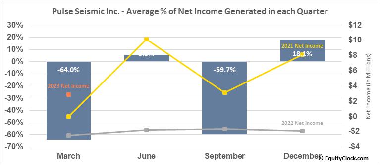 Pulse Seismic Inc. (TSE:PSD.TO) Net Income Seasonality