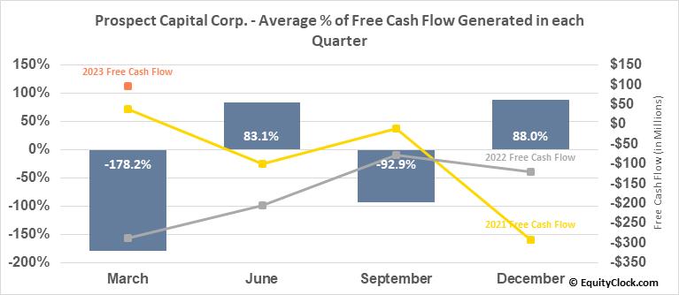 Prospect Capital Corp. (NASD:PSEC) Free Cash Flow Seasonality