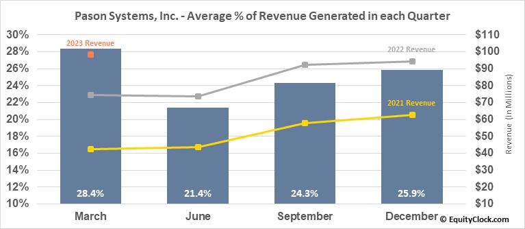 Pason Systems, Inc. (TSE:PSI.TO) Revenue Seasonality
