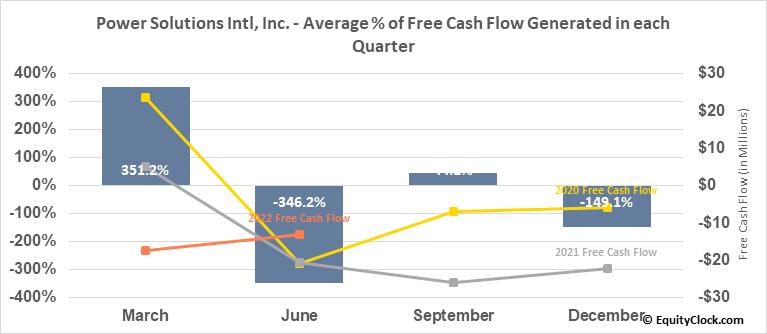 Power Solutions Intl, Inc. (OTCMKT:PSIX) Free Cash Flow Seasonality