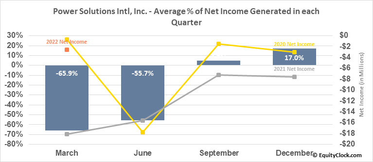 Power Solutions Intl, Inc. (OTCMKT:PSIX) Net Income Seasonality