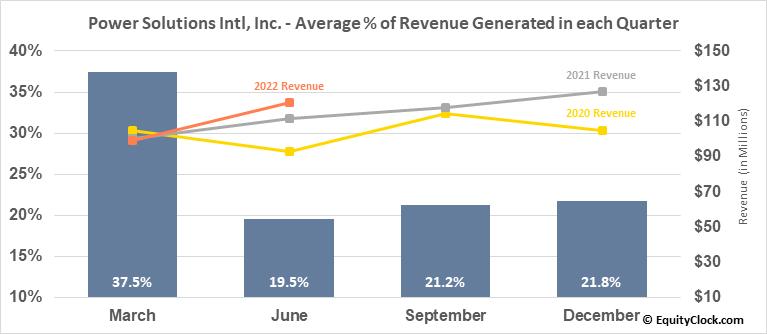 Power Solutions Intl, Inc. (OTCMKT:PSIX) Revenue Seasonality