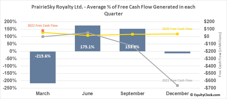 PrairieSky Royalty Ltd. (TSE:PSK.TO) Free Cash Flow Seasonality