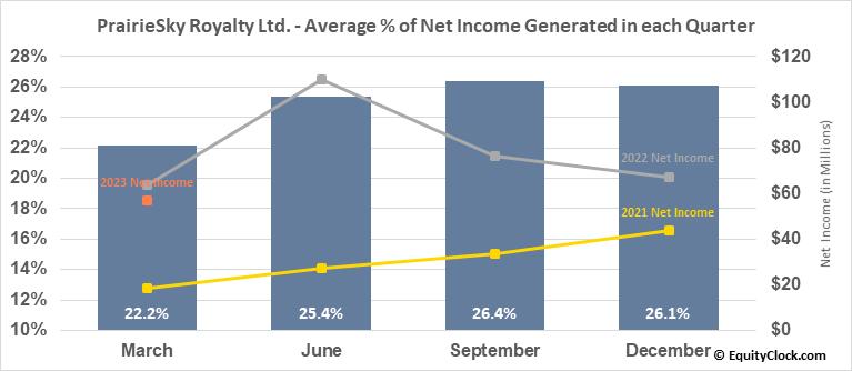 PrairieSky Royalty Ltd. (TSE:PSK.TO) Net Income Seasonality