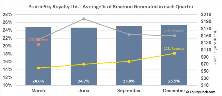 PrairieSky Royalty Ltd. (TSE:PSK.TO) Revenue Seasonality