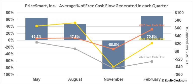 PriceSmart, Inc. (NASD:PSMT) Free Cash Flow Seasonality