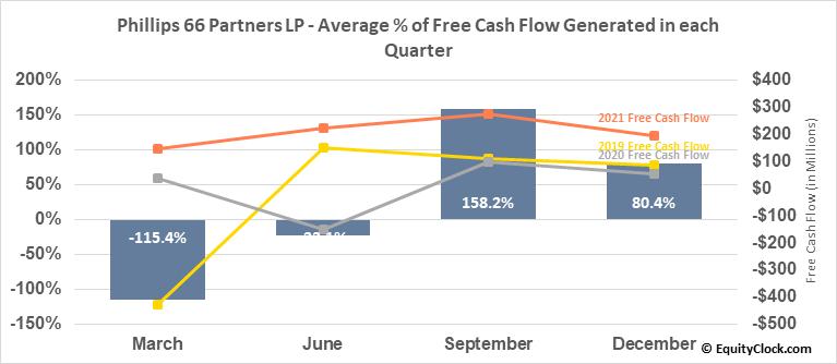 Phillips 66 Partners LP (NYSE:PSXP) Free Cash Flow Seasonality