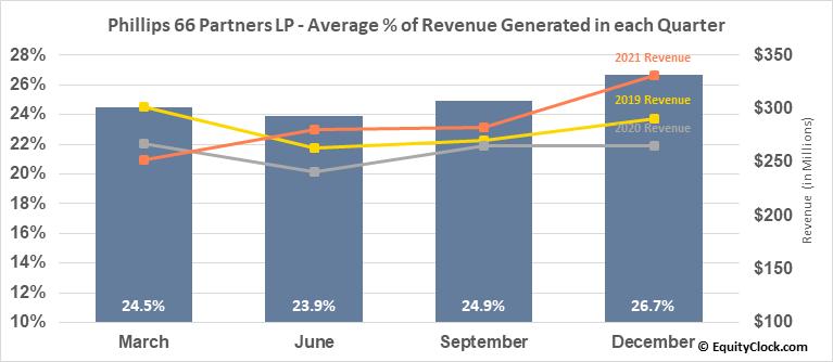 Phillips 66 Partners LP (NYSE:PSXP) Revenue Seasonality