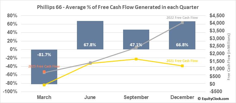 Phillips 66 (NYSE:PSX) Free Cash Flow Seasonality