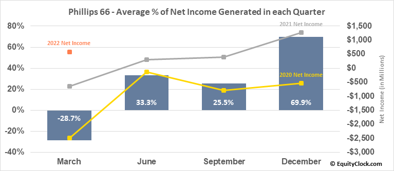 Phillips 66 (NYSE:PSX) Net Income Seasonality