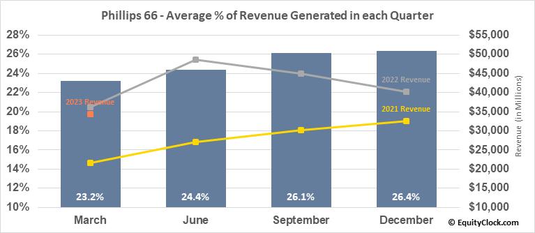 Phillips 66 (NYSE:PSX) Revenue Seasonality
