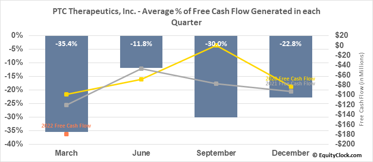 PTC Therapeutics, Inc. (NASD:PTCT) Free Cash Flow Seasonality