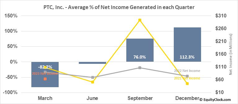 PTC, Inc. (NASD:PTC) Net Income Seasonality