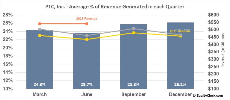 PTC, Inc. (NASD:PTC) Revenue Seasonality