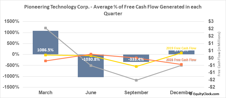 Pioneering Technology Corp. (TSXV:PTE.V) Free Cash Flow Seasonality