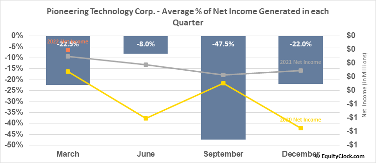 Pioneering Technology Corp. (TSXV:PTE.V) Net Income Seasonality