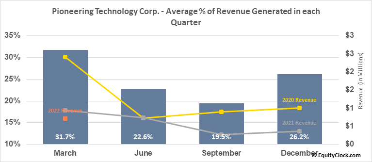 Pioneering Technology Corp. (TSXV:PTE.V) Revenue Seasonality