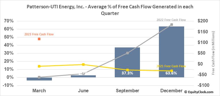 Patterson-UTI Energy, Inc. (NASD:PTEN) Free Cash Flow Seasonality
