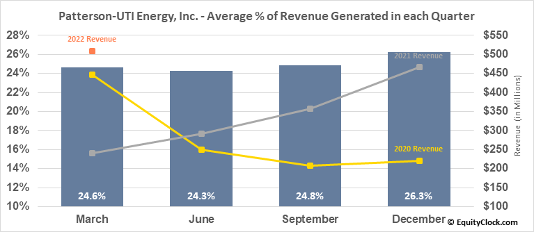 Patterson-UTI Energy, Inc. (NASD:PTEN) Revenue Seasonality