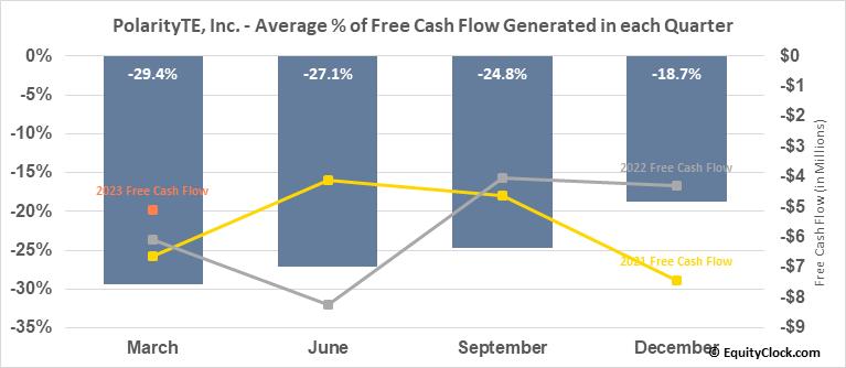 PolarityTE, Inc. (NASD:PTE) Free Cash Flow Seasonality