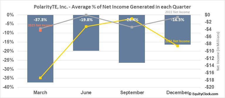PolarityTE, Inc. (NASD:PTE) Net Income Seasonality