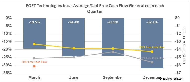 POET Technologies Inc. (TSXV:PTK.V) Free Cash Flow Seasonality