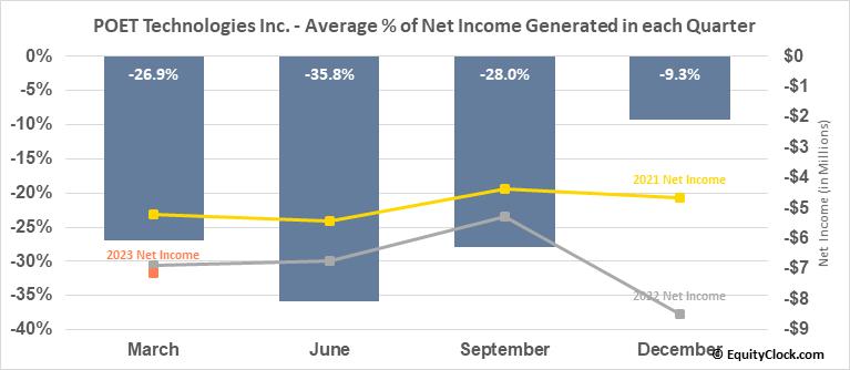 POET Technologies Inc. (TSXV:PTK.V) Net Income Seasonality