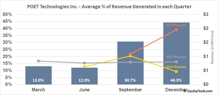 POET Technologies Inc. (TSXV:PTK.V) Revenue Seasonality