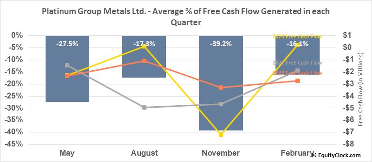 Platinum Group Metals Ltd. (TSE:PTM.TO) Free Cash Flow Seasonality