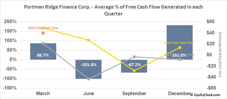 Portman Ridge Finance Corp. (NASD:PTMN) Free Cash Flow Seasonality