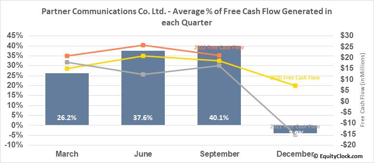 Partner Communications Co. Ltd. (NASD:PTNR) Free Cash Flow Seasonality