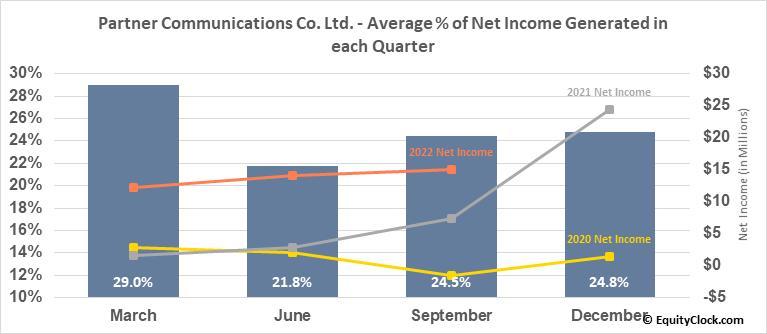 Partner Communications Co. Ltd. (NASD:PTNR) Net Income Seasonality