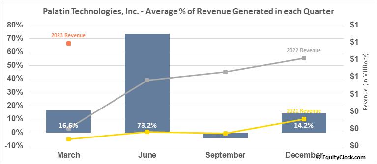 Palatin Technologies, Inc. (AMEX:PTN) Revenue Seasonality