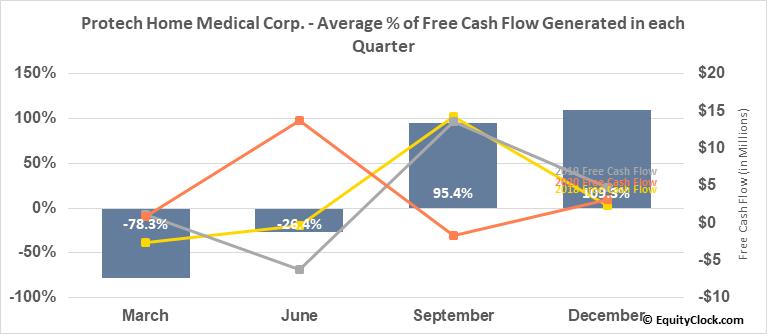 Protech Home Medical Corp. (TSXV:PTQ.V) Free Cash Flow Seasonality