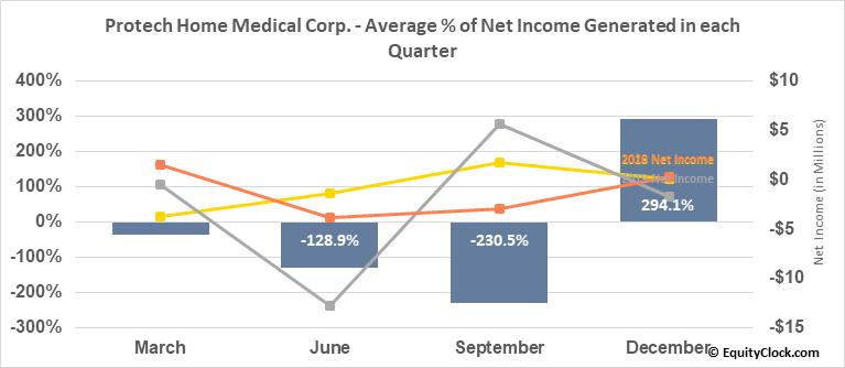 Protech Home Medical Corp. (TSXV:PTQ.V) Net Income Seasonality