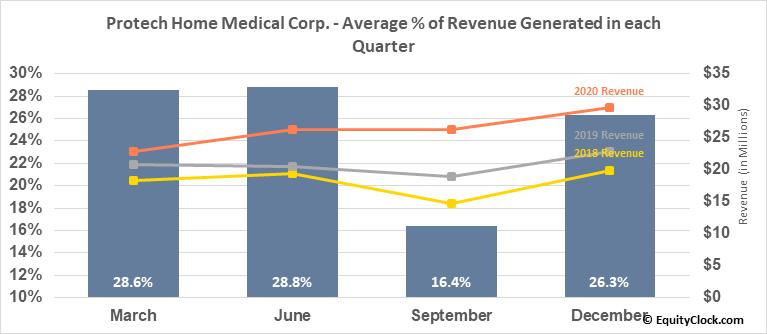 Protech Home Medical Corp. (TSXV:PTQ.V) Revenue Seasonality
