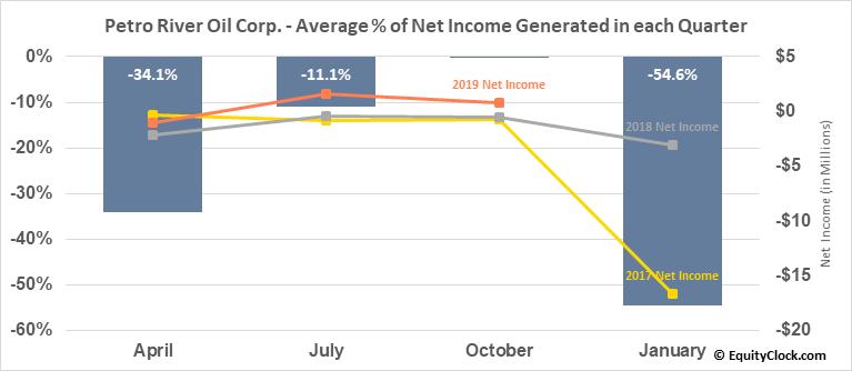 Petro River Oil Corp. (OTCMKT:PTRC) Net Income Seasonality