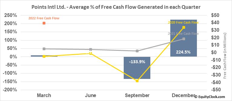 Points Intl Ltd. (TSE:PTS.TO) Free Cash Flow Seasonality