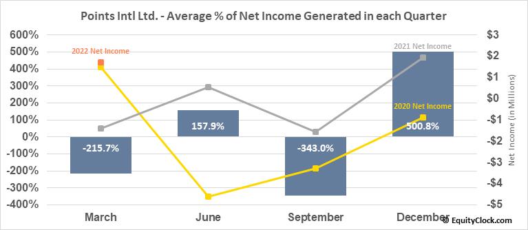 Points Intl Ltd. (TSE:PTS.TO) Net Income Seasonality
