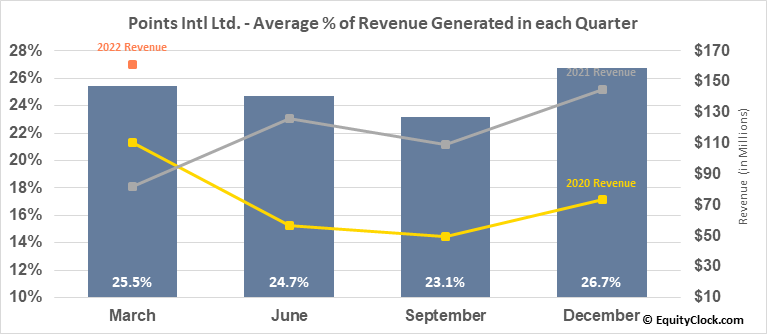 Points Intl Ltd. (TSE:PTS.TO) Revenue Seasonality