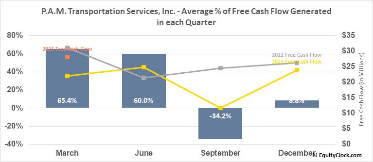 P.A.M. Transportation Services, Inc. (NASD:PTSI) Free Cash Flow Seasonality