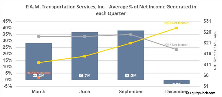 P.A.M. Transportation Services, Inc. (NASD:PTSI) Net Income Seasonality