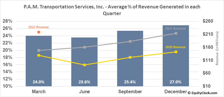 P.A.M. Transportation Services, Inc. (NASD:PTSI) Revenue Seasonality